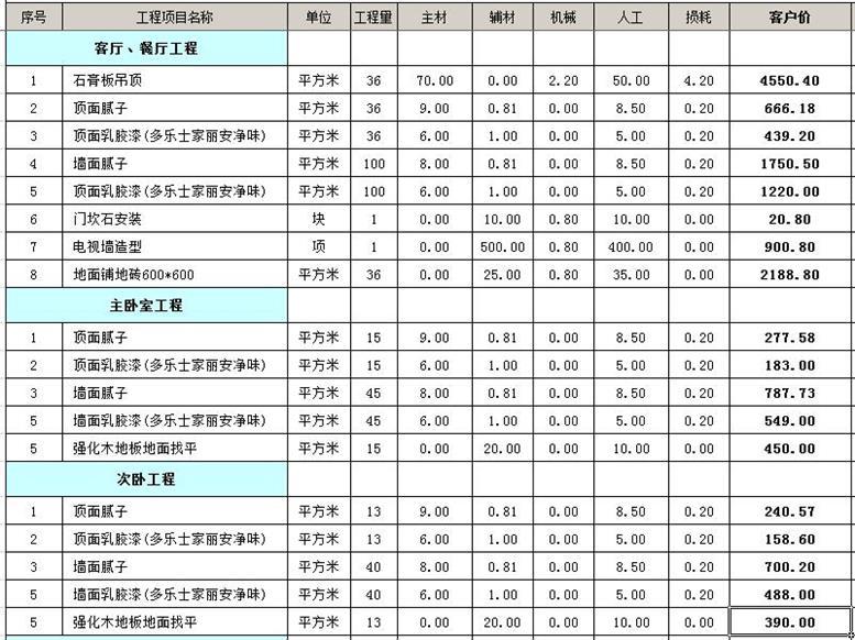 合肥<b>90平</b>米裝修價格,算算合肥<b>90平</b>方裝修多少錢?