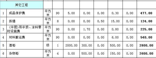 90平出租房简装修预算表分享